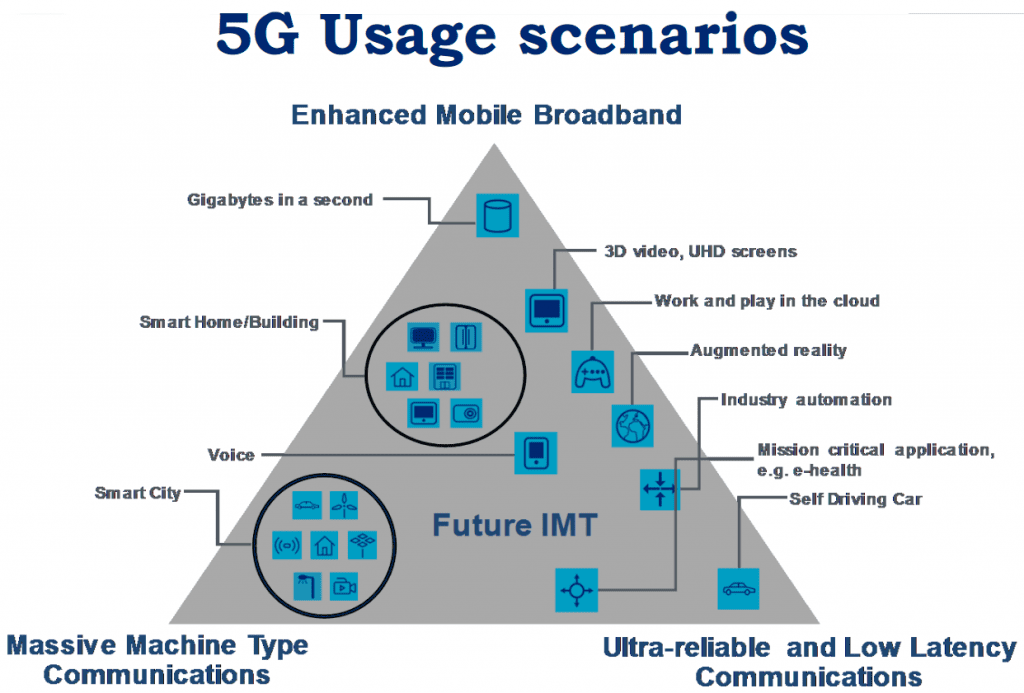 whats the point of 5g - 5g use case scenarios