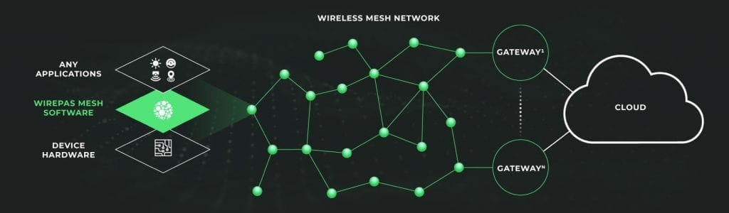 iot application asset tracking wirepass how mesh networks work