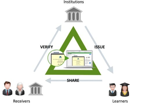 Digitary - Building Trust and Transparency Between Education, Enterprise and Students