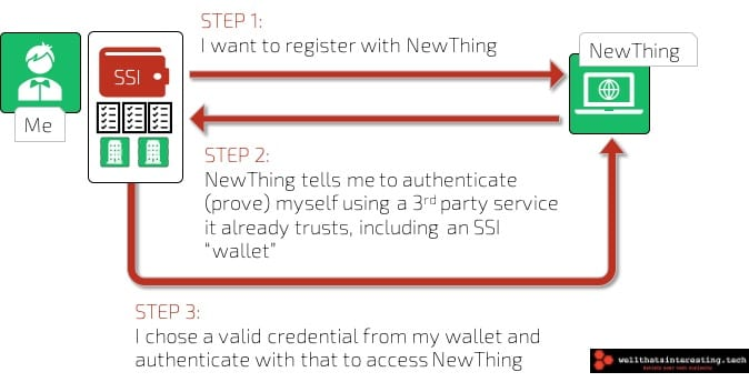 authentication and ID using ssi - blockchain ssi and future of education.jpg