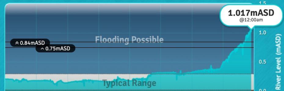 Flood Warning Technologies - technological innovation for climate change mitigation