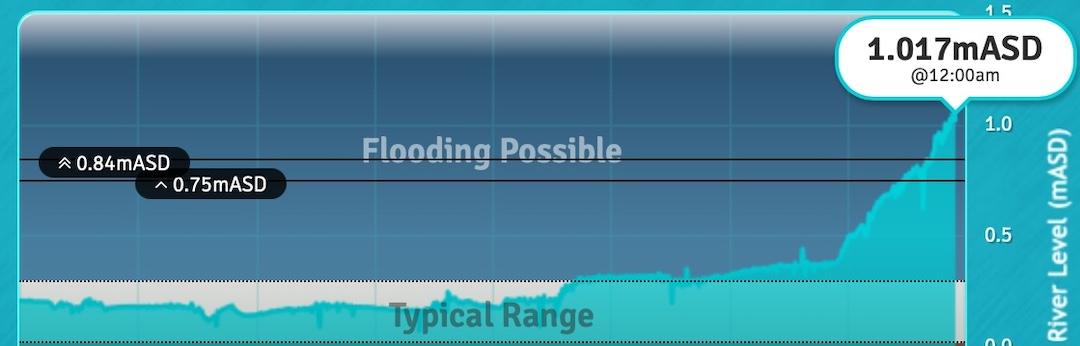 Flood Warning Technologies, Open Data & News - Flood Warning Technologies,Technological innovation for climate change mitigation